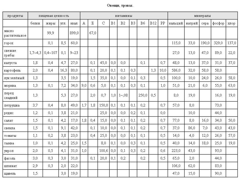 таблица калорийности продуктов и их цены